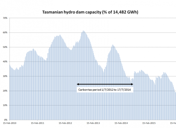 Tasmania's energy future: fossil or renewable?