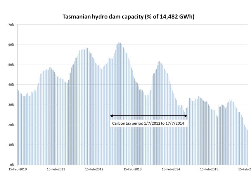 hydro-dam-capacity-v01